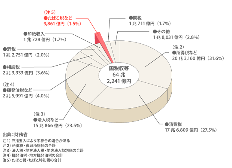 内、約1.5% 国たばこ税・たばこ特別税