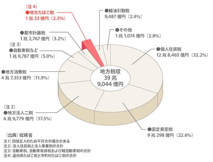 内、約2.5% 地方たばこ税