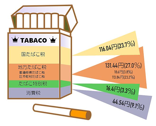 月 値段 10 上がる から タバコ の 【2021年最新】主要たばこ銘柄別価格一覧 2020年10月値上げ後